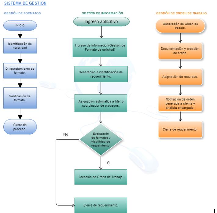 Proceso mantenimiento de software empresarial for Mapa de procesos de un restaurante